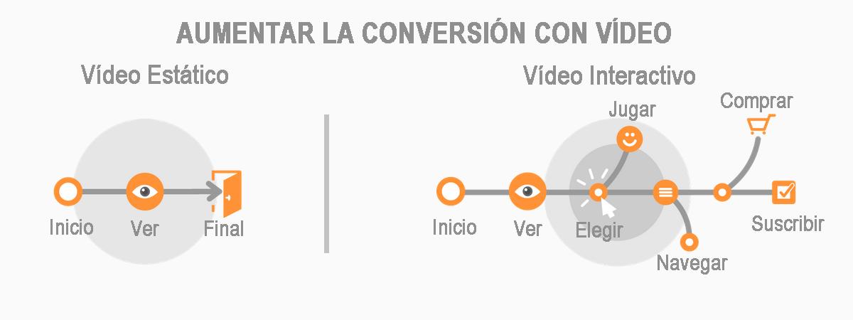 video interactivo infografia
